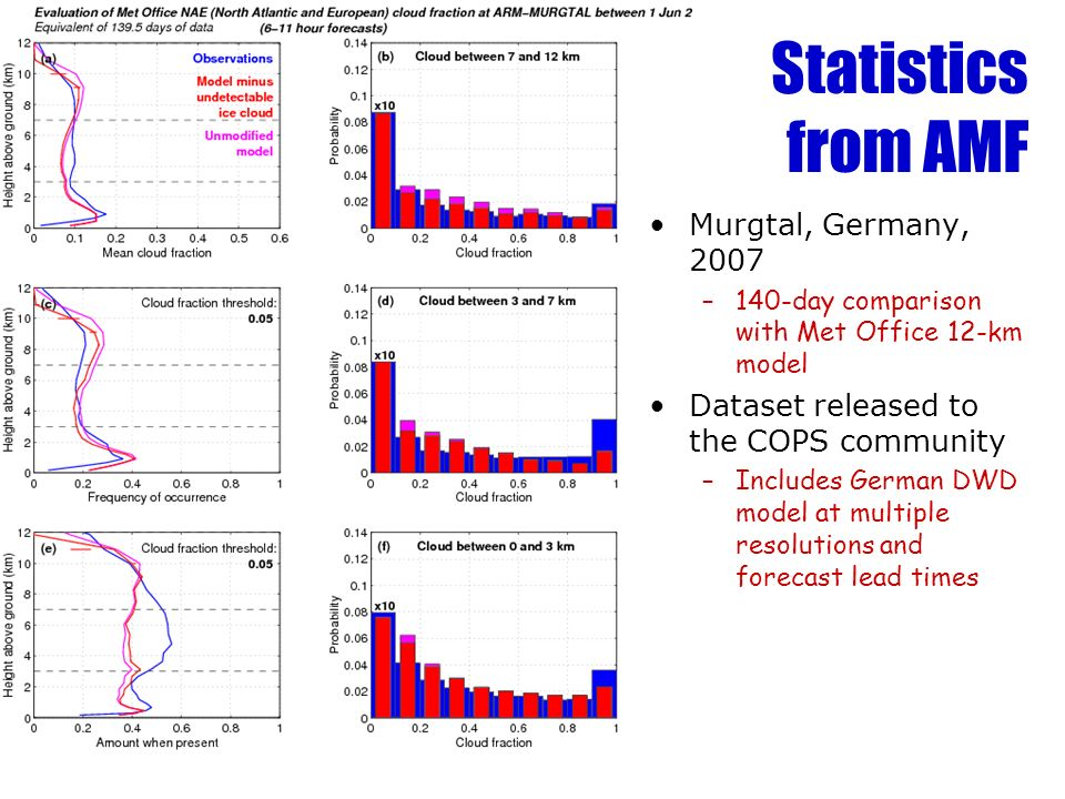 Statistics from AMF Murgtal, Germany, 2007 –140-day comparison with Met Office 12-km model Dataset released to the COPS community –Includes German DWD model at multiple resolutions and forecast lead times
