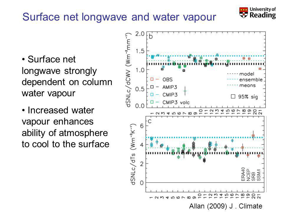 Surface net longwave and water vapour Allan (2009) J.