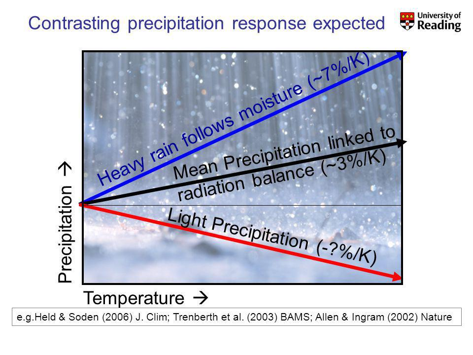 Contrasting precipitation response expected Precipitation Heavy rain follows moisture (~7%/K) Mean Precipitation linked to radiation balance (~3%/K) Light Precipitation (- %/K) Temperature e.g.Held & Soden (2006) J.