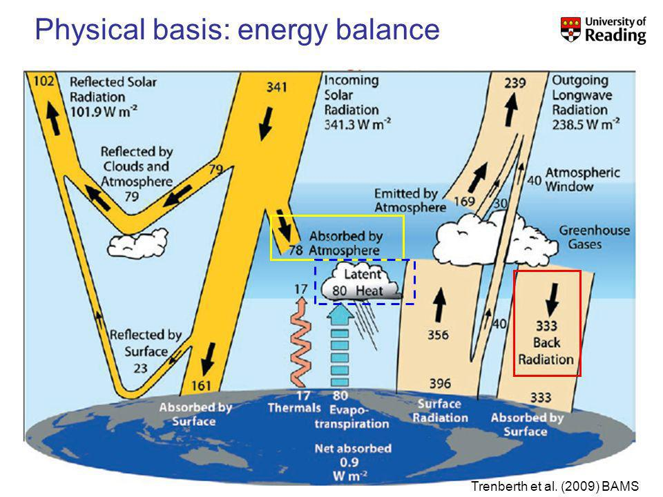 NCAS-Climate Talk 15 th January 2010 Trenberth et al. (2009) BAMS Physical basis: energy balance