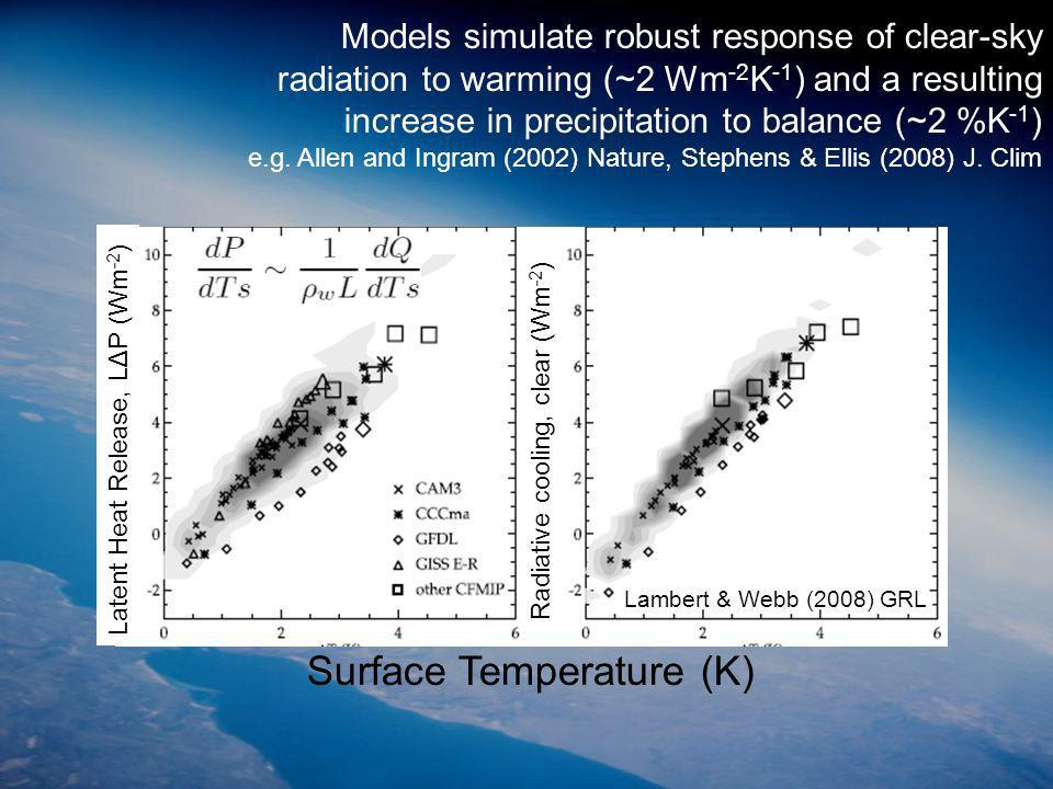 Surface Temperature (K) Lambert & Webb (2008) GRL Latent Heat Release, LΔP (Wm -2 ) Radiative cooling, clear (Wm -2 ) Models simulate robust response of clear-sky radiation to warming (~2 Wm -2 K -1 ) and a resulting increase in precipitation to balance (~2 %K -1 ) e.g.