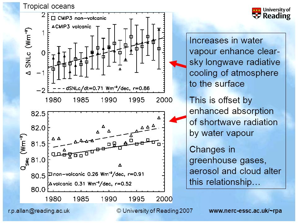 r.p.allan@reading.ac.uk© University of Reading 2007www.nerc-essc.ac.uk/~rpa Increases in water vapour enhance clear- sky longwave radiative cooling of atmosphere to the surface This is offset by enhanced absorption of shortwave radiation by water vapour Changes in greenhouse gases, aerosol and cloud alter this relationship… Tropical oceans