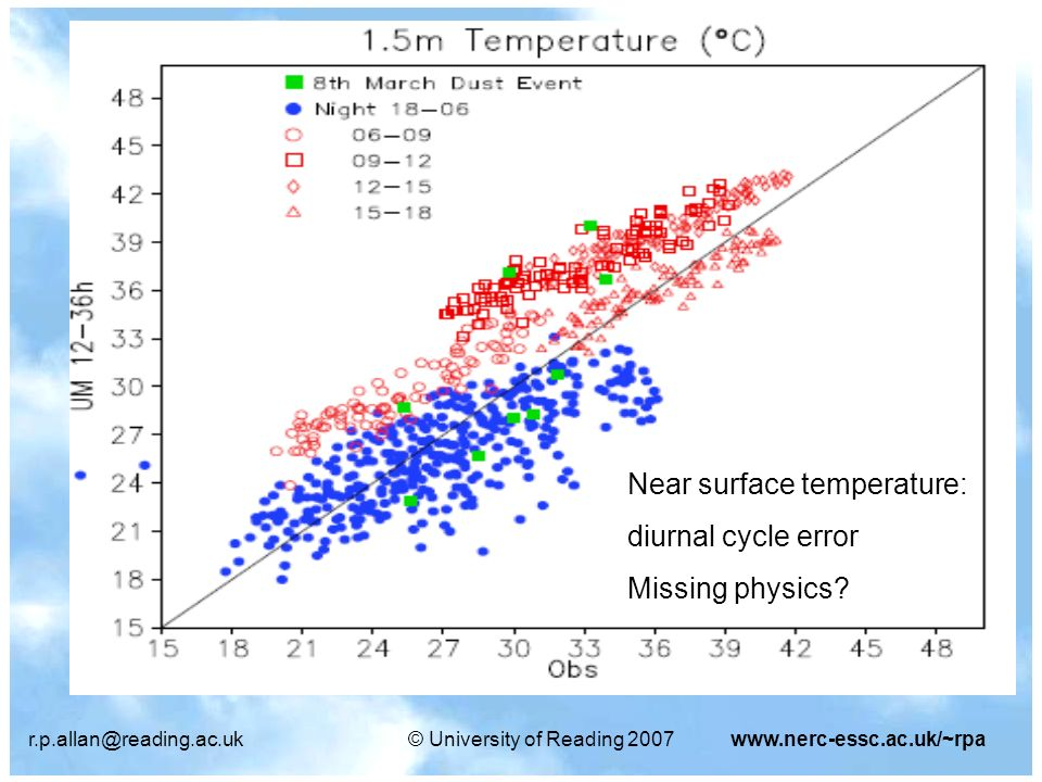 r.p.allan@reading.ac.uk© University of Reading 2007www.nerc-essc.ac.uk/~rpa Near surface temperature: diurnal cycle error Missing physics?