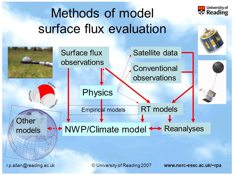 r.p.allan@reading.ac.uk© University of Reading 2007www.nerc-essc.ac.uk/~rpa Methods of model surface flux evaluation NWP/Climate model Surface flux observations Physics Reanalyses Satellite data Conventional observations RT models Empirical models Other models