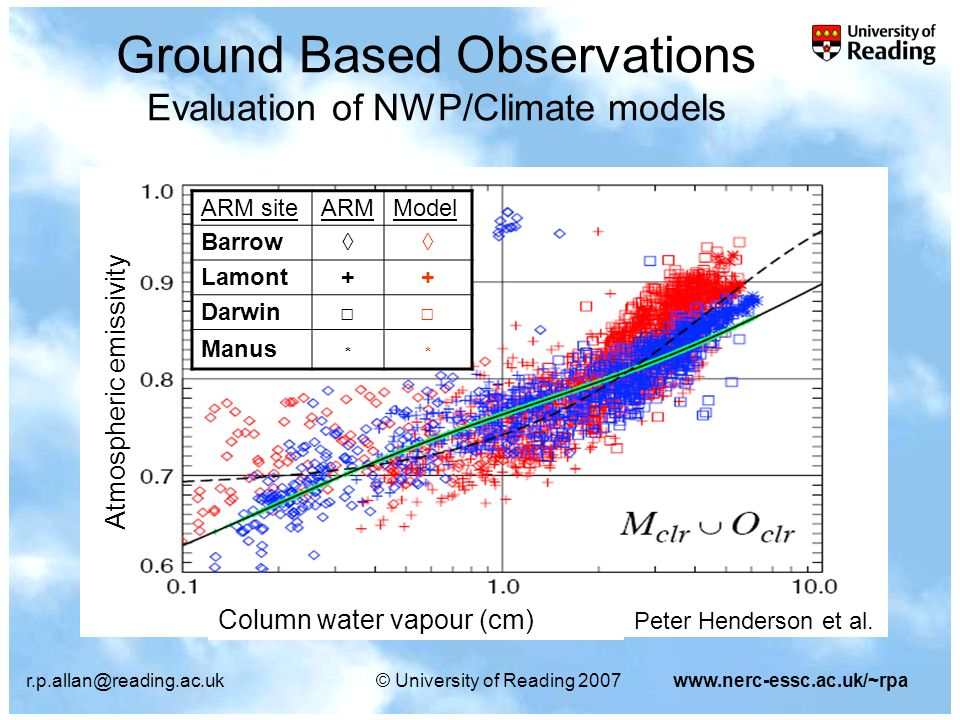 r.p.allan@reading.ac.uk© University of Reading 2007www.nerc-essc.ac.uk/~rpa Ground Based Observations Evaluation of NWP/Climate models ARM siteARMModel Barrow Lamont++ Darwin Manus ** Peter Henderson et al.