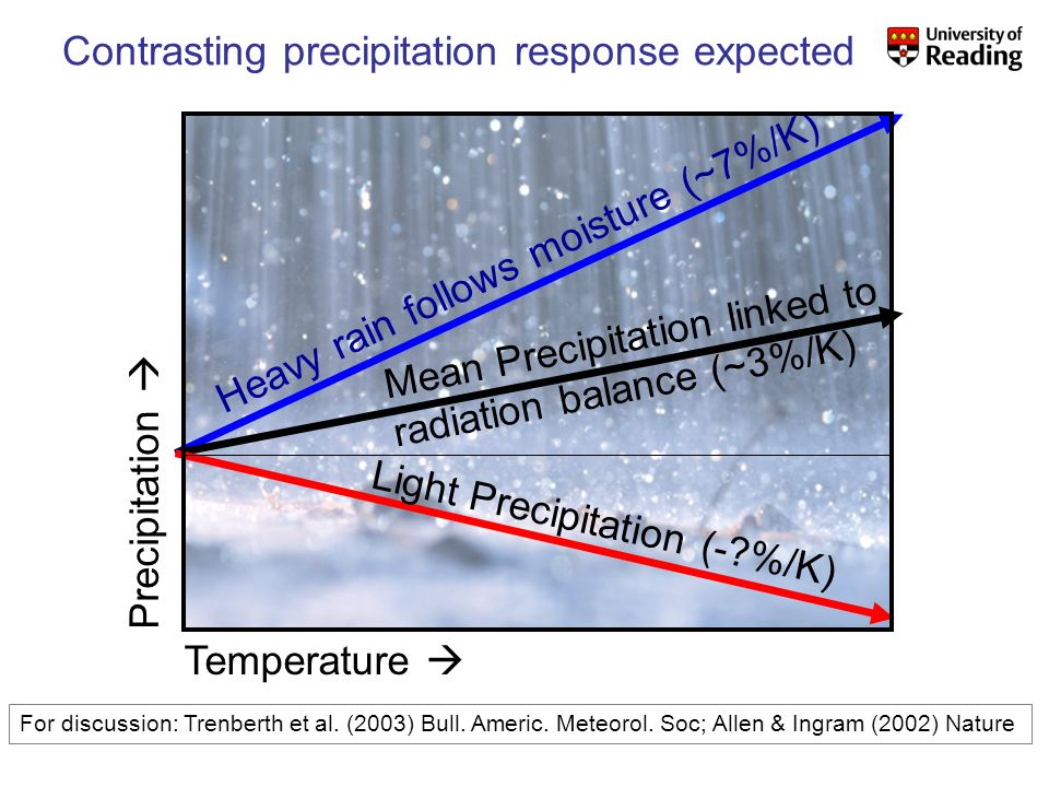 Models ΔP [IPCC 2007 WGI] Is there a contrasting precipitation response in wet and dry regions.