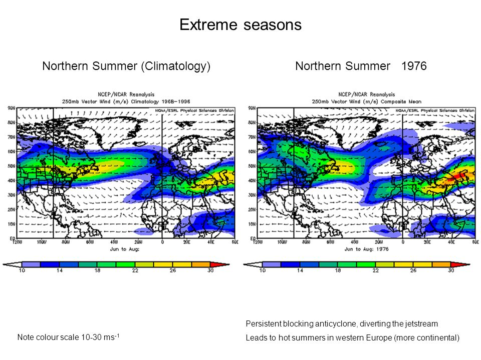 Extreme seasons Northern Summer (Climatology)Northern Summer 1976 Note colour scale 10-30 ms -1 Persistent blocking anticyclone, diverting the jetstream Leads to hot summers in western Europe (more continental)