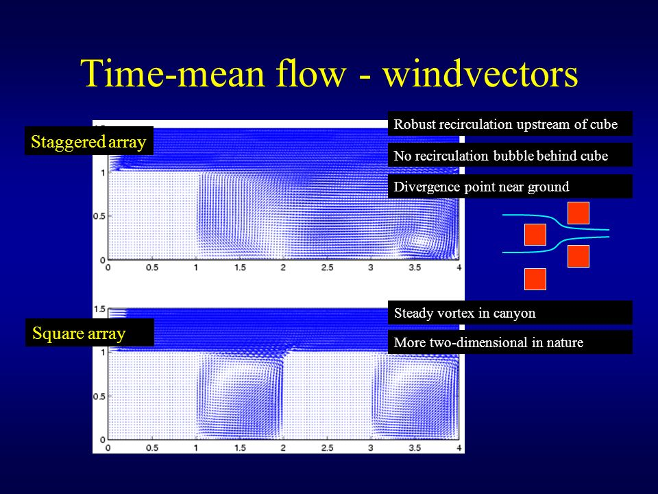 Time-mean flow - windvectors Robust recirculation upstream of cube Staggered array Square array No recirculation bubble behind cube Divergence point n
