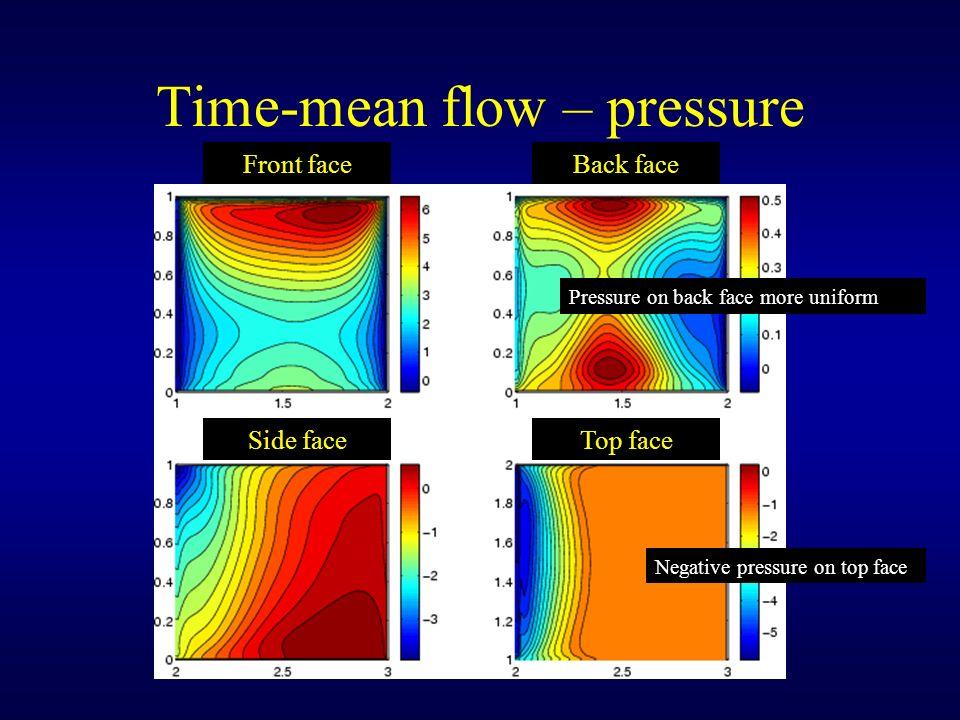 Time-mean flow – pressure Pressure on back face more uniform Front faceBack face Side faceTop face Negative pressure on top face