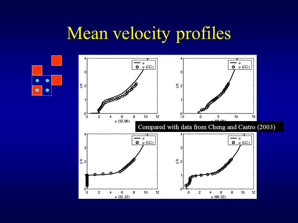 Mean velocity profiles Compared with data from Cheng and Castro (2003)