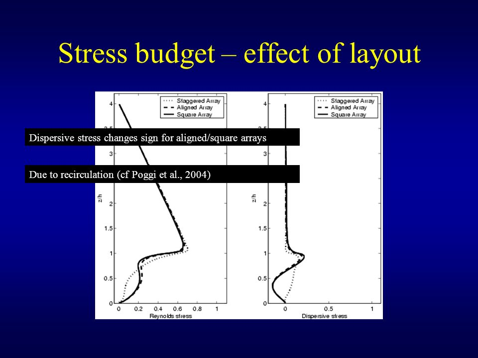 Stress budget – effect of layout Dispersive stress changes sign for aligned/square arrays Due to recirculation (cf Poggi et al., 2004)