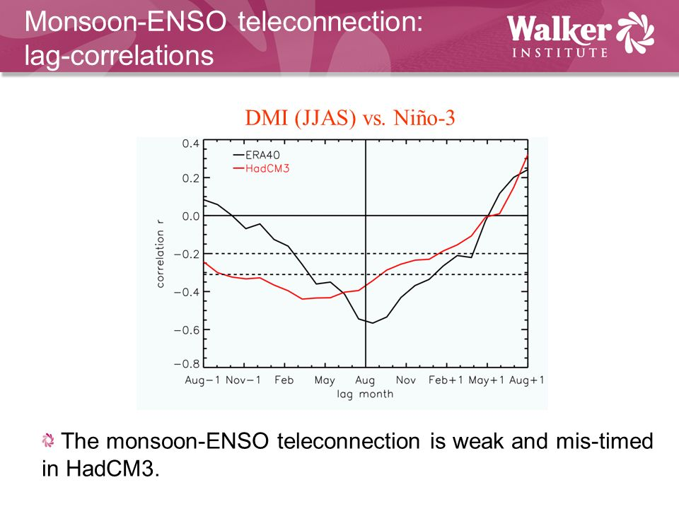 Monsoon-ENSO teleconnection: lag-correlations The monsoon-ENSO teleconnection is weak and mis-timed in HadCM3.