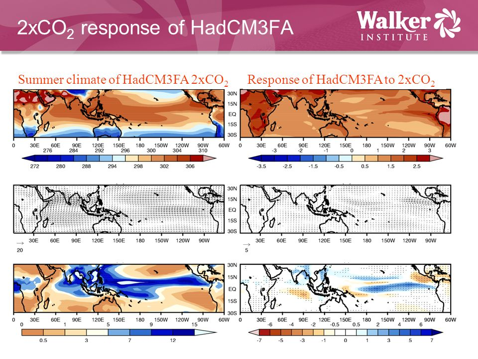 2xCO 2 response of HadCM3FA Summer climate of HadCM3FA 2xCO 2 Response of HadCM3FA to 2xCO 2