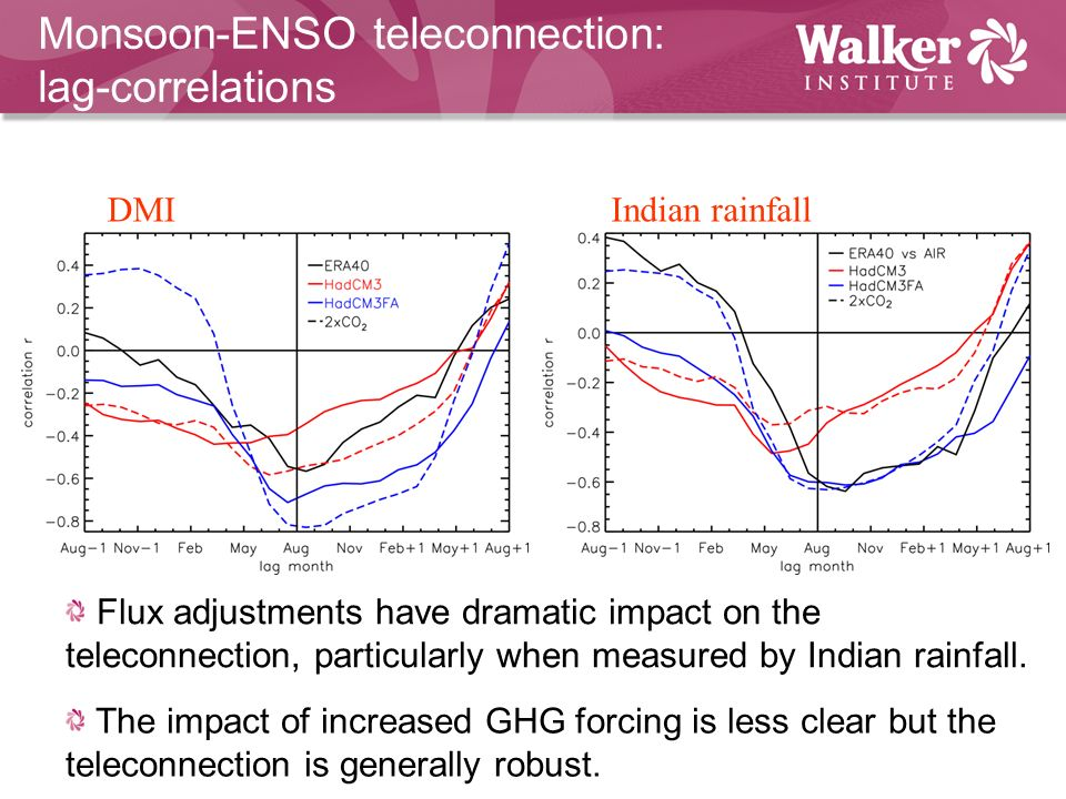 Monsoon-ENSO teleconnection: lag-correlations Flux adjustments have dramatic impact on the teleconnection, particularly when measured by Indian rainfall.