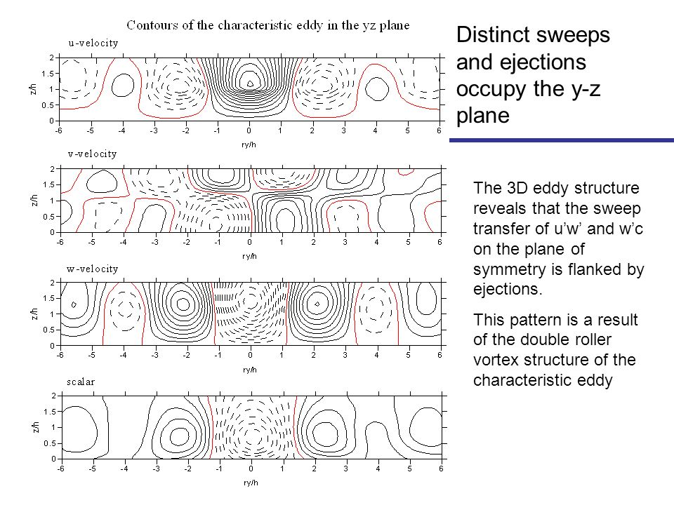 The 3D eddy structure reveals that the sweep transfer of uw and wc on the plane of symmetry is flanked by ejections.