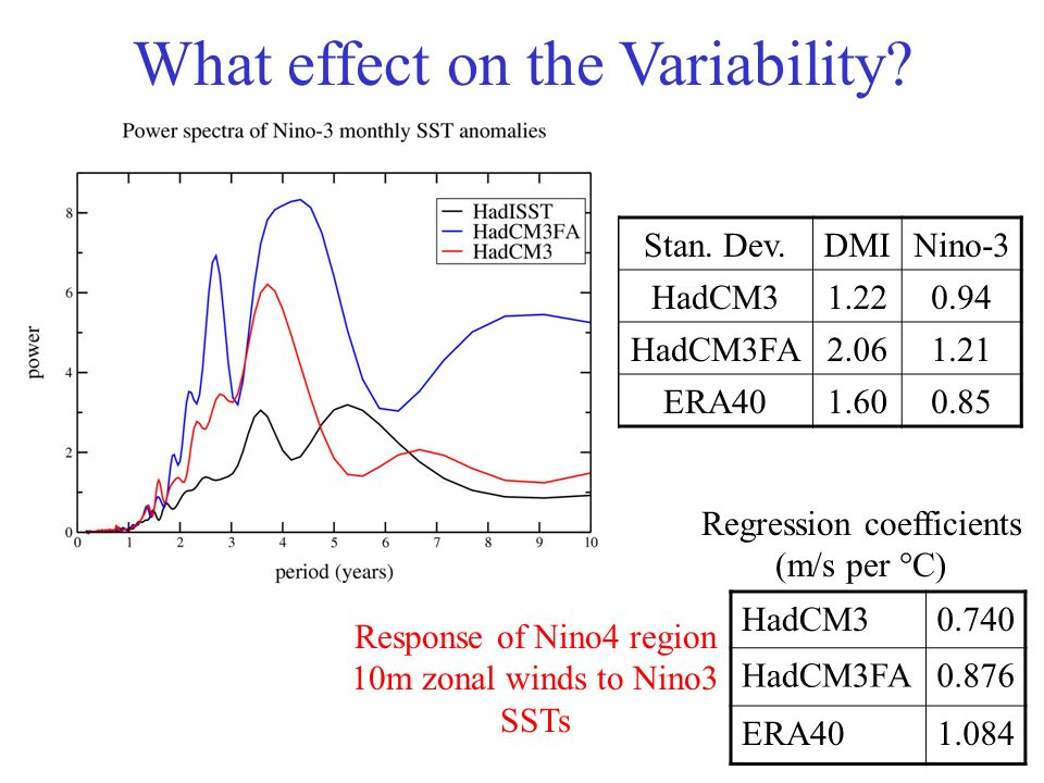 HadCM30.740 HadCM3FA0.876 ERA401.084 Stan. Dev.DMINino-3 HadCM31.220.94 HadCM3FA2.061.21 ERA401.600.85 What effect on the Variability? Regression coef
