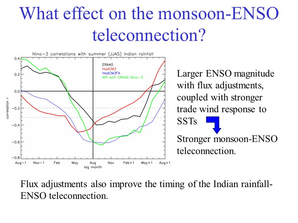 Larger ENSO magnitude with flux adjustments, coupled with stronger trade wind response to SSTs Stronger monsoon-ENSO teleconnection.