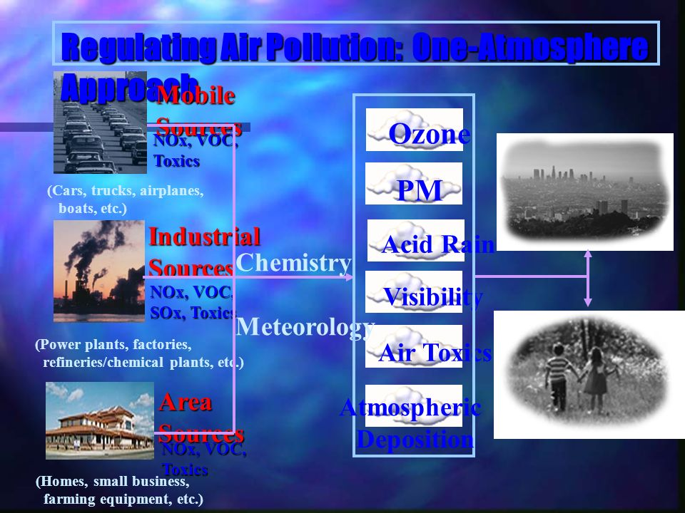 Air Toxics PM Acid Rain Visibility Ozone Regulating Air Pollution: One-Atmosphere Approach MobileSources IndustrialSources AreaSources (Cars, trucks, airplanes, boats, etc.) (Power plants, factories, refineries/chemical plants, etc.) (Homes, small business, farming equipment, etc.) NOx, VOC, Toxics SOx, Toxics NOx, VOC, Toxics Chemistry Meteorology Atmospheric Deposition