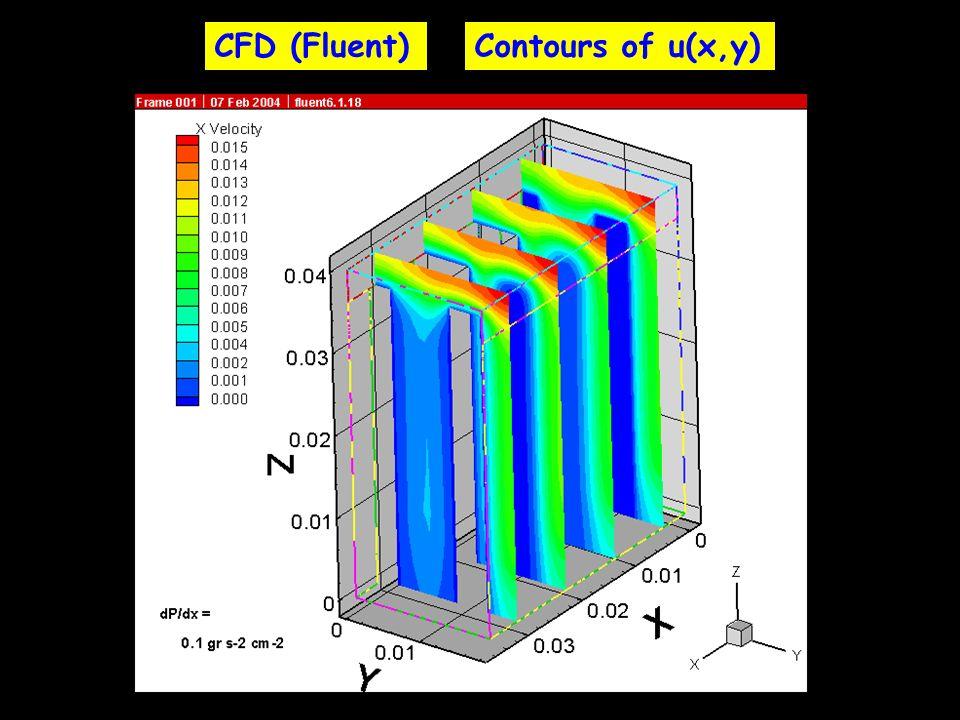 CFD (Fluent)Contours of u(x,y)