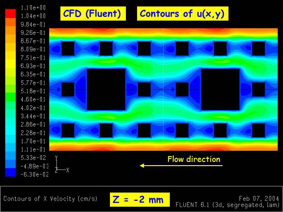 CFD (Fluent) Z = -2 mm Flow direction Contours of u(x,y)