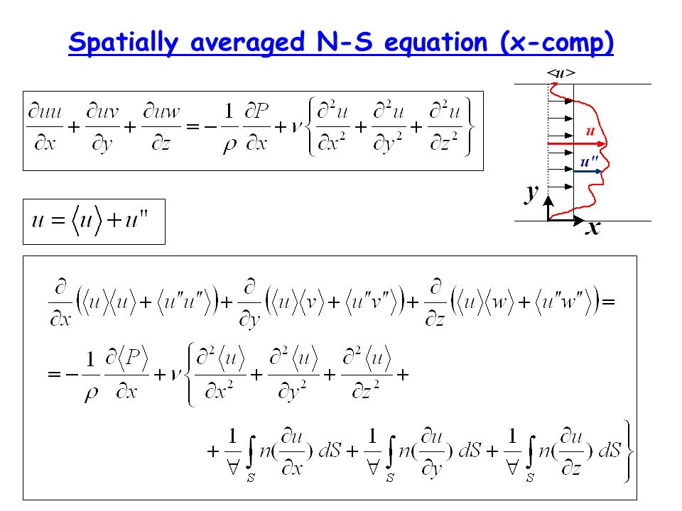 Spatially averaged N-S equation (x-comp)