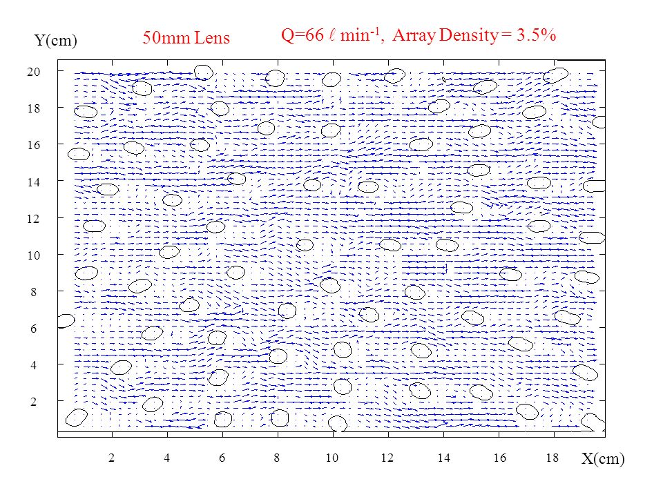 Q=66 min -1, Array Density = 3.5% 50mm Lens 2 4 6 8 10 12 14 16 18 20 24681012141618 Y(cm) X(cm)