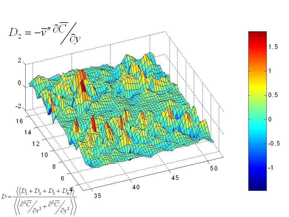 3. An Ensemble of Path-lines (a Lagrangian approach)