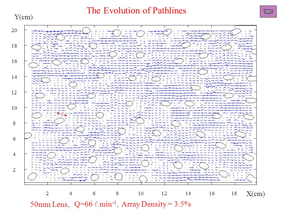 Q=66 min -1, Array Density = 3.5%50mm Lens, 2 4 6 8 10 12 14 16 18 20 24681012141618 Y(cm) X(cm) The Evolution of Pathlines