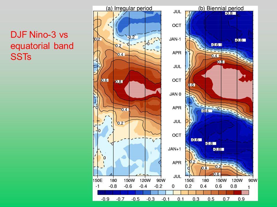 DJF Nino-3 vs equatorial band SSTs