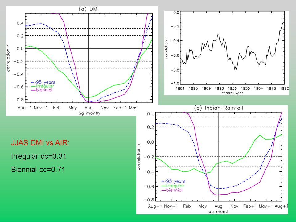 JJAS DMI vs AIR: Irregular cc=0.31 Biennial cc=0.71