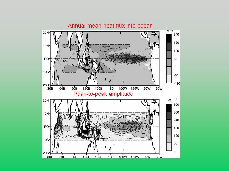Annual mean heat flux into ocean Peak-to-peak amplitude