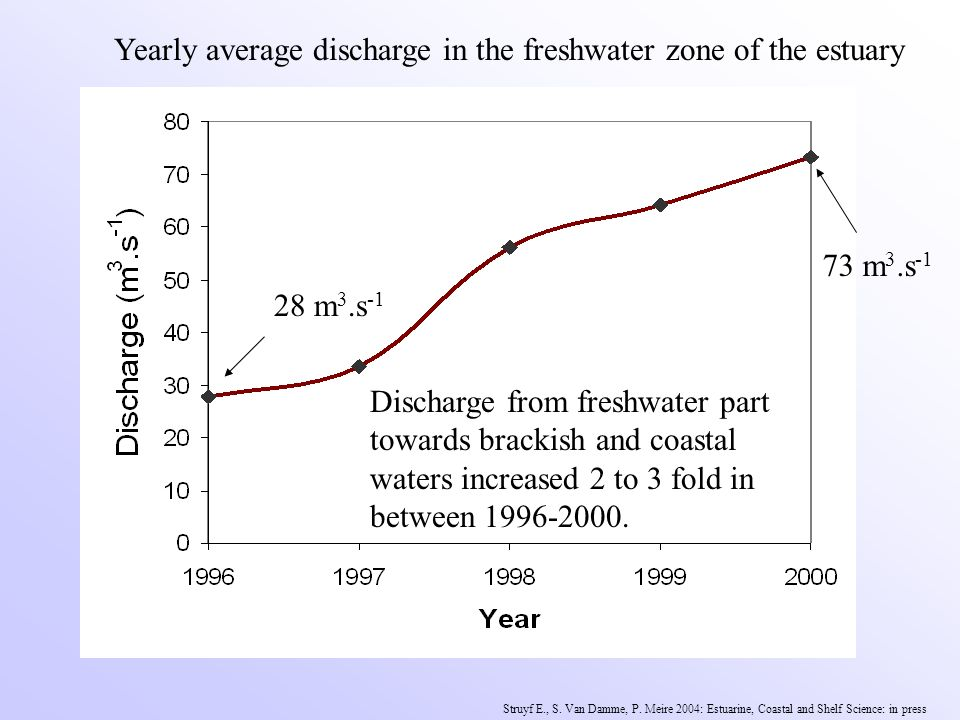 Discharge from freshwater part towards brackish and coastal waters increased 2 to 3 fold in between 1996-2000.