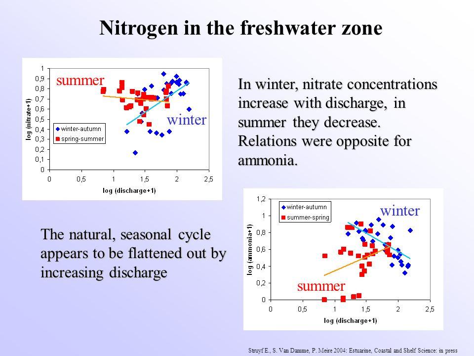 Nitrogen in the freshwater zone Struyf E., S. Van Damme, P.