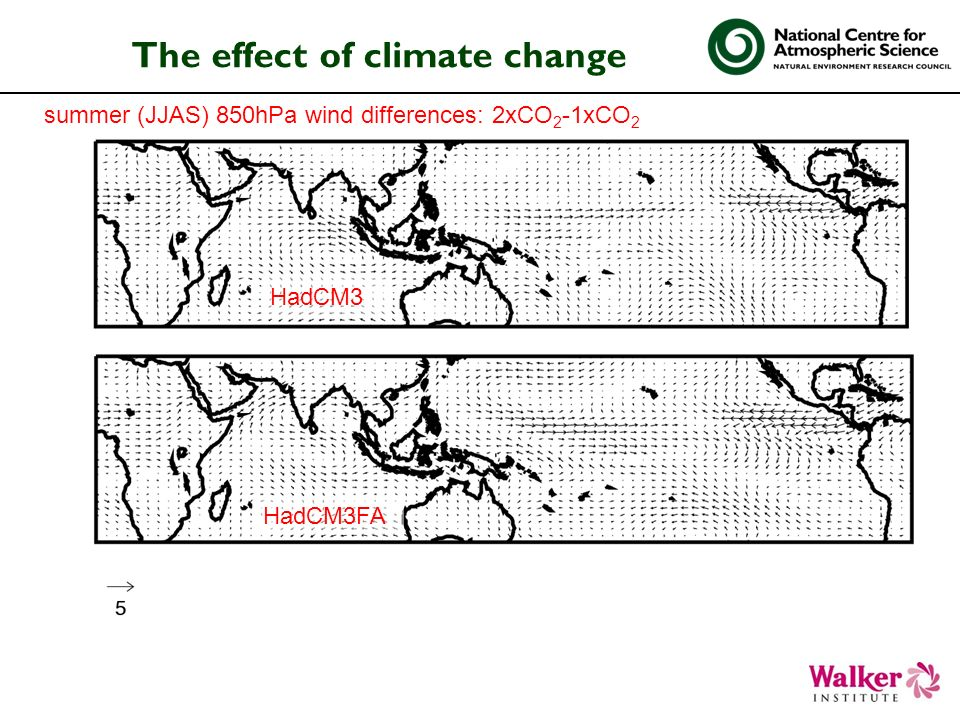 The effect of climate change summer (JJAS) 850hPa wind differences: 2xCO 2 -1xCO 2 HadCM3FA HadCM3