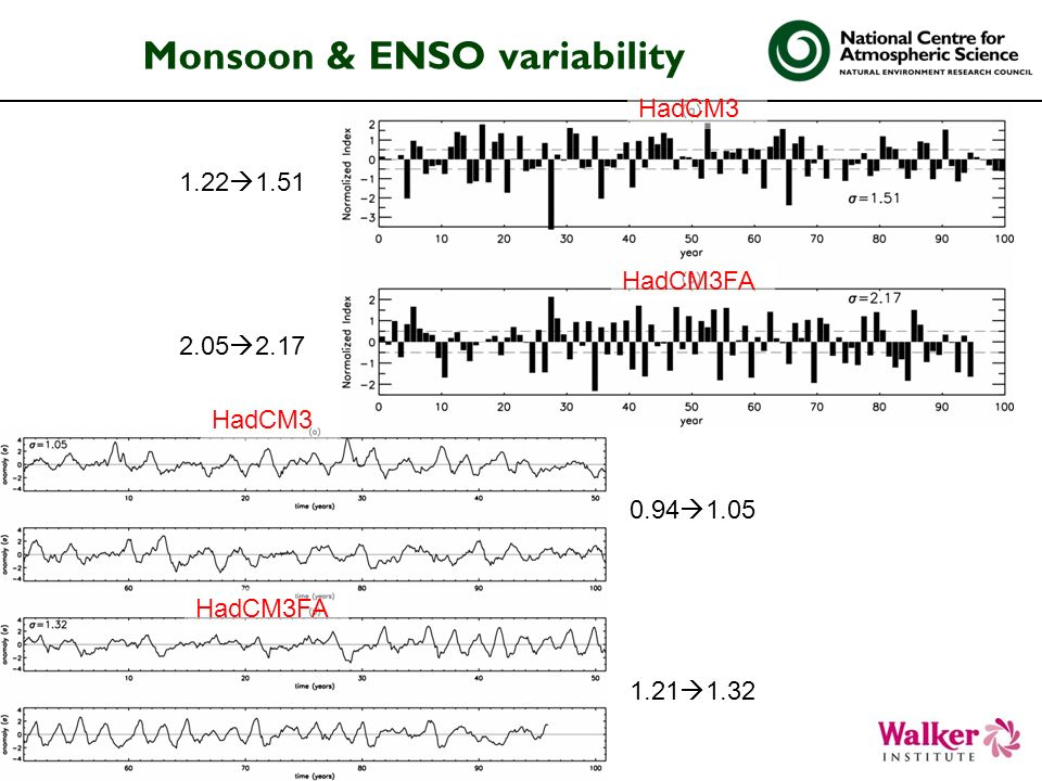 Monsoon & ENSO variability HadCM3 HadCM3FA 1.22 1.51 2.05 2.17 0.94 1.05 1.21 1.32