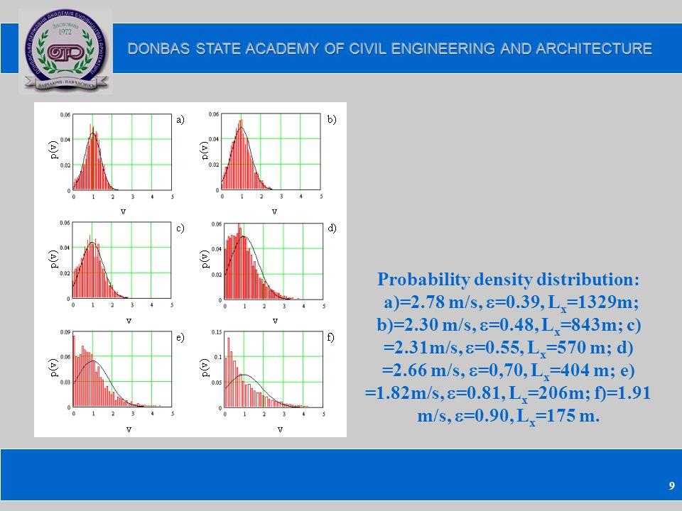 9 Probability density distribution: a)=2.78 m/s, =0.39, L x =1329m; b)=2.30 m/s, =0.48, L x =843m; c) =2.31m/s, =0.55, L x =570 m; d) =2.66 m/s, =0,70, L x =404 m; e) =1.82m/s, =0.81, L x =206m; f)=1.91 m/s, =0.90, L x =175 m.