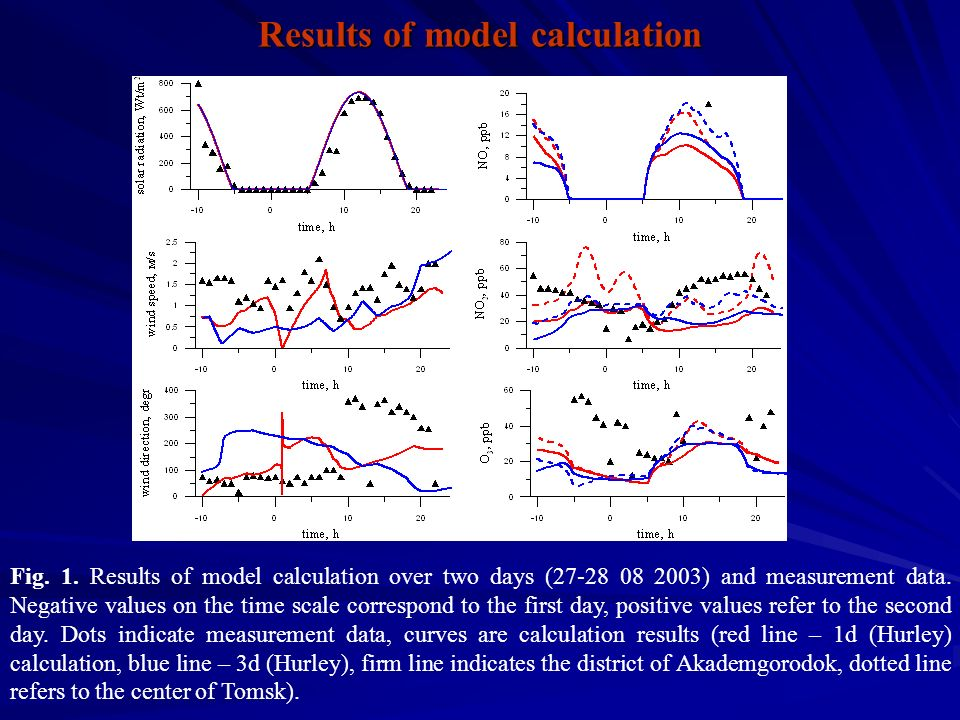 Fig. 1. Results of model calculation over two days (27-28 08 2003) and measurement data.