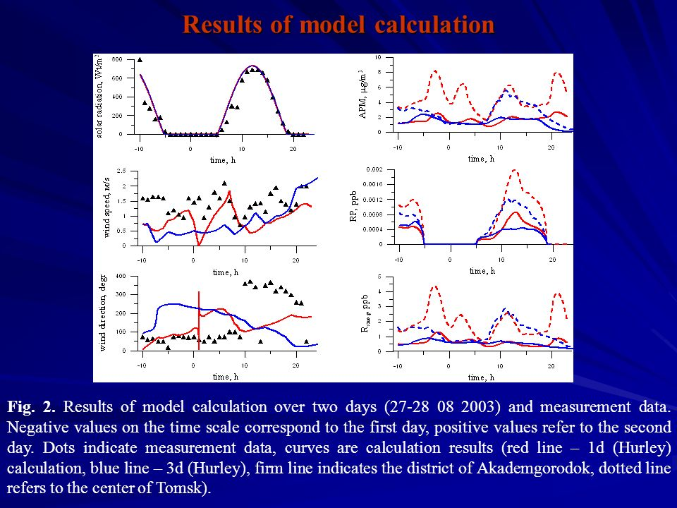 Fig. 2. Results of model calculation over two days (27-28 08 2003) and measurement data.
