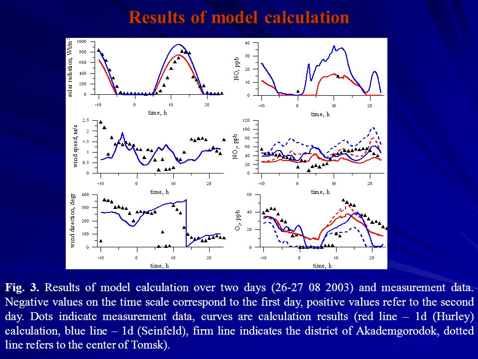 Fig. 3. Results of model calculation over two days (26-27 08 2003) and measurement data.