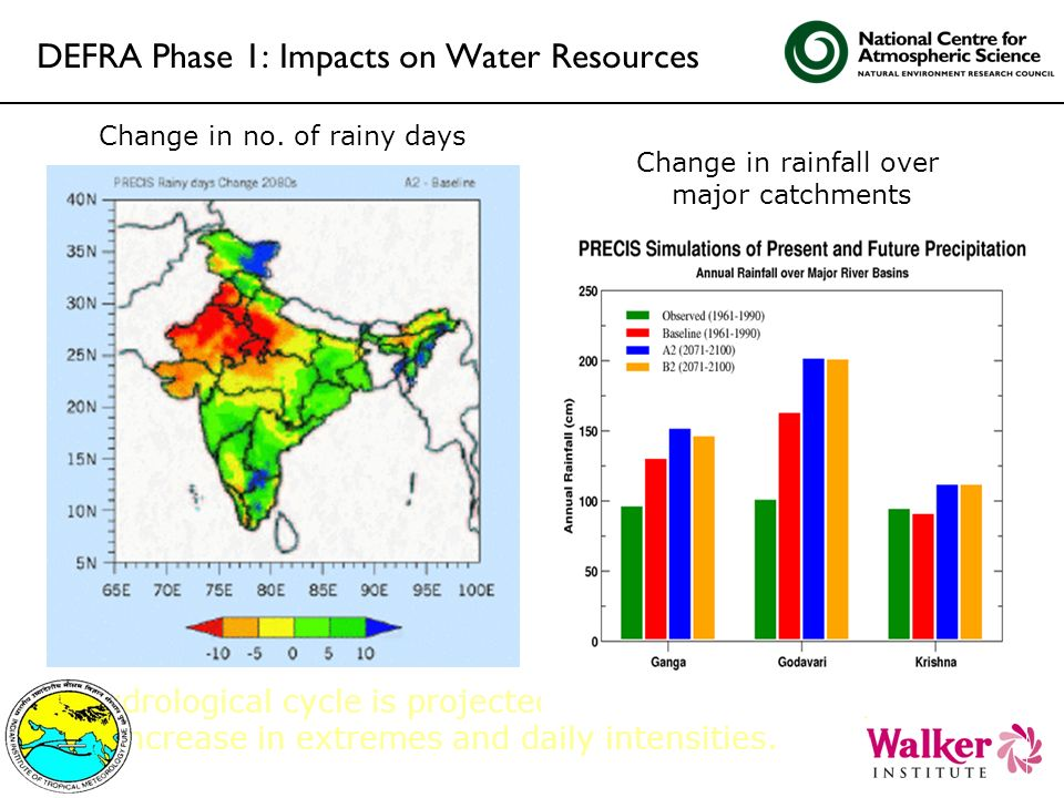 DEFRA Phase 1: Impacts on Water Resources Hydrological cycle is projected to be more intense, with increase in extremes and daily intensities. Change