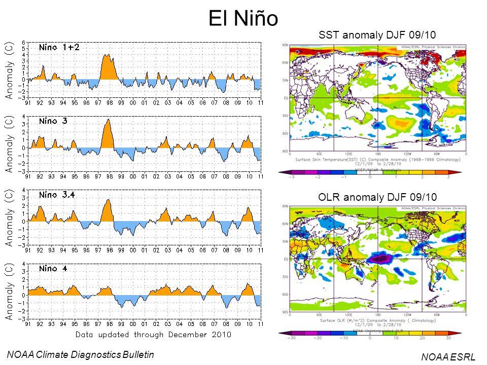 El Niño NOAA ESRL SST anomaly DJF 09/10 OLR anomaly DJF 09/10 NOAA Climate Diagnostics Bulletin