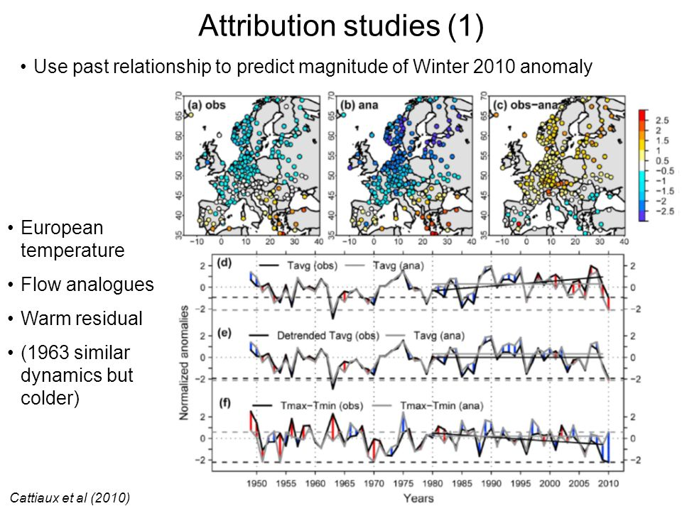 Attribution studies (1) Cattiaux et al (2010) Use past relationship to predict magnitude of Winter 2010 anomaly European temperature Flow analogues Wa