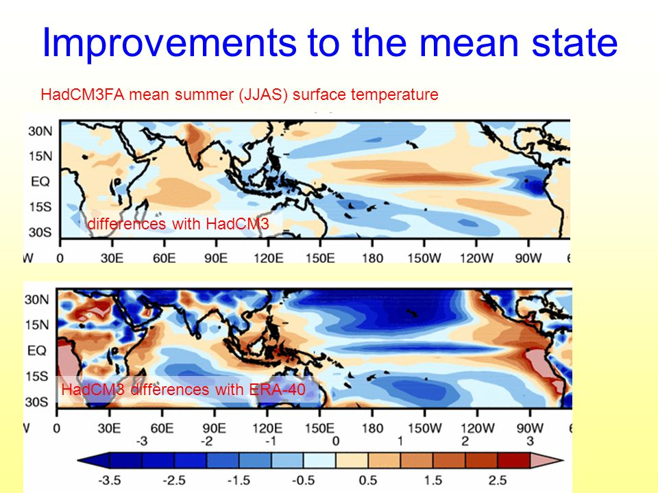 Improvements to the mean state HadCM3FA mean summer (JJAS) surface temperature differences with HadCM3 HadCM3 differences with ERA-40