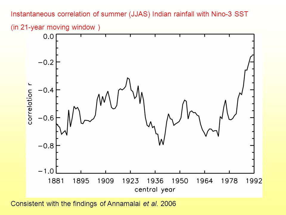 Instantaneous correlation of summer (JJAS) Indian rainfall with Nino-3 SST (in 21-year moving window ) Consistent with the findings of Annamalai et al.