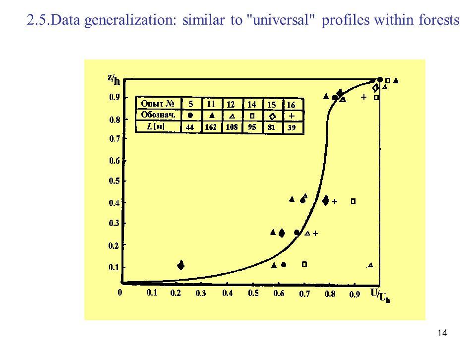 14 2.5.Data generalization: similar to