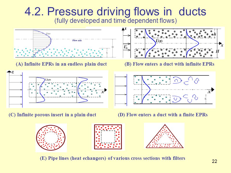 22 4.2. Pressure driving flows in ducts (fully developed and time dependent flows) (A) Infinite EPRs in an endless plain duct(B) Flow enters a duct wi