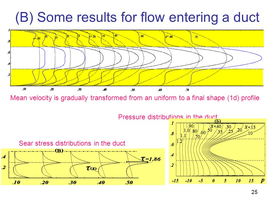 25 (B) Some results for flow entering a duct Mean velocity is gradually transformed from an uniform to a final shape (1d) profile Pressure distributio