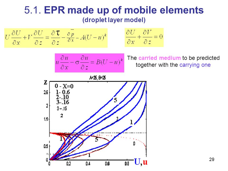 29 5.1. EPR made up of mobile elements (droplet layer model) The carried medium to be predicted together with the carrying one