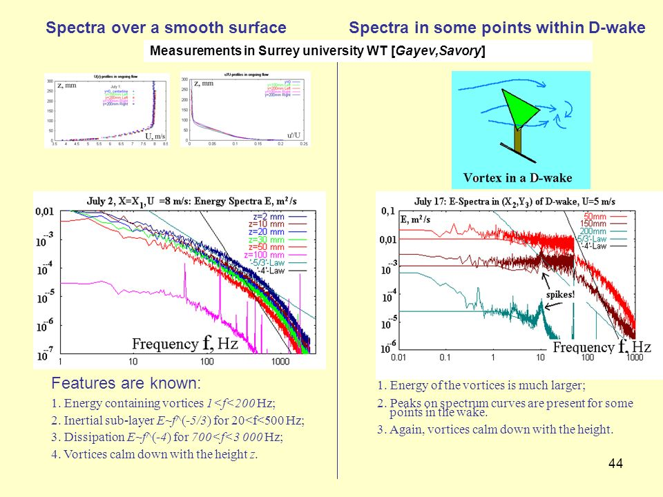 44 Spectra over a smooth surface Features are known: 1. Energy containing vortices 1<f<200 Hz; 2. Inertial sub-layer E~f^(-5/3) for 20<f<500 Hz; 3. Di