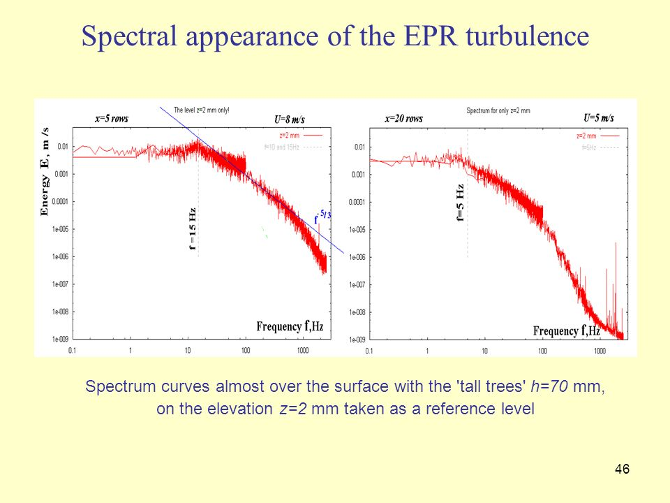 46 Spectral appearance of the EPR turbulence Spectrum curves almost over the surface with the 'tall trees' h=70 mm, on the elevation z=2 mm taken as a